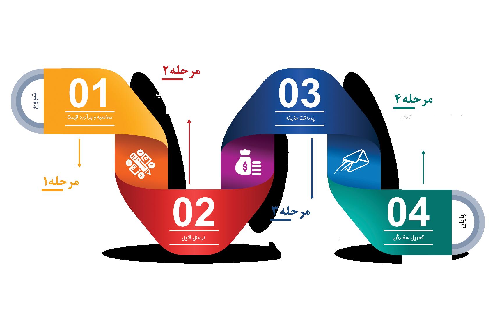 مراحل سریع چاپ دیجیتال چاپ رازک
